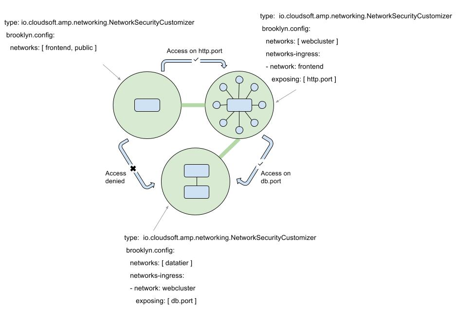 Network configuration cloudsoft amp a secured application malvernweather Images